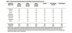 profilo degli aminoacidi essenziali nelle varie proteine in polvere