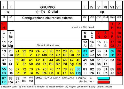 tabella metalli alcalini e considerati pesanti