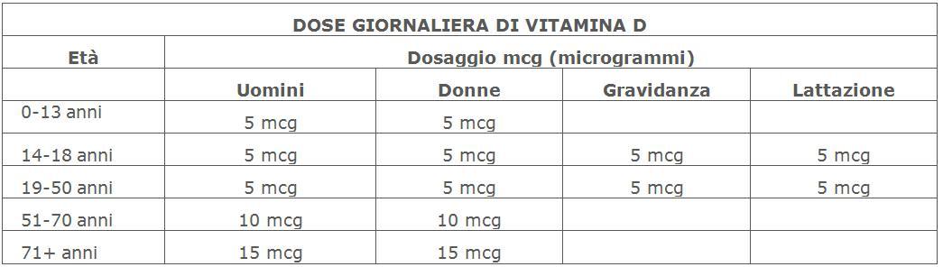 grafico dose giornaliera vitamina D3 suddivisa per fasce di età